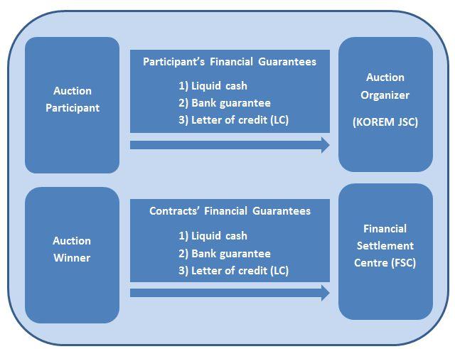 Kazakhstan Financial Guarantees Auctions