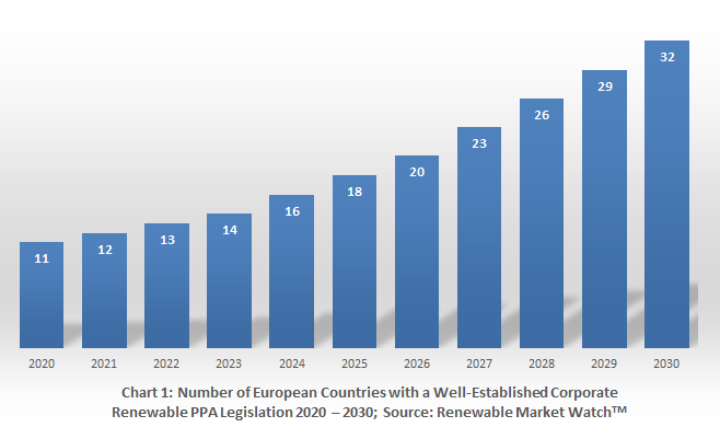 Number of European Countries Corporate Renewable PPA