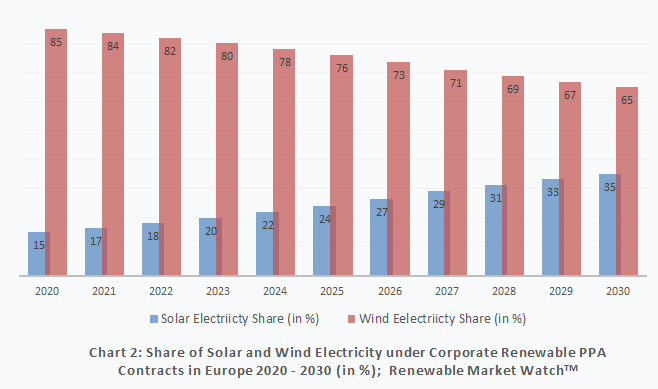 Share of Solar and Wind Electricity